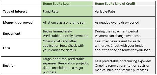 Home Equity Loan vs. Line of Credit Chart